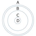 数秘術の基本数の4層